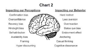 Perceptions vs behavior in investing