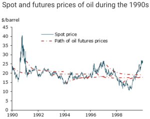 Spot and futures prices of oil during the 1990s