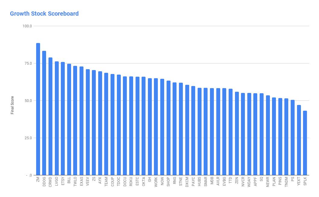 Growth Stock Scoreboard 成長股計分表