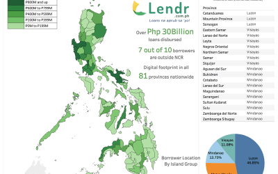 Lendr registers exponential growth as of Q1 2018