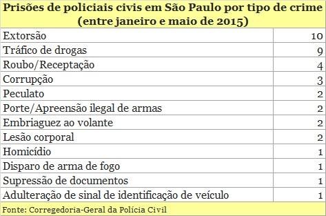 Prisões de policiais civis explodem em São Paulo