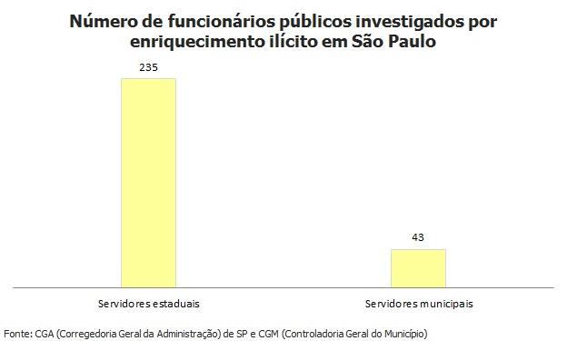 278 servidores são investigados por enriquecimento ilícito em São Paulo