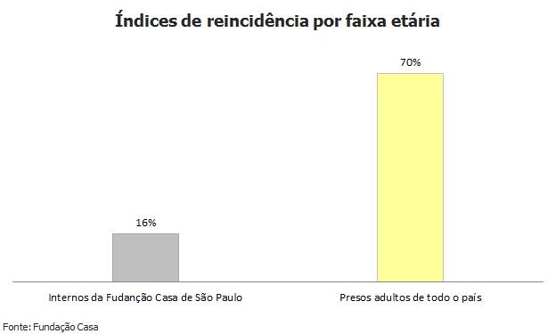 Reincidência entre internos da Fundação Casa é de apenas 16%