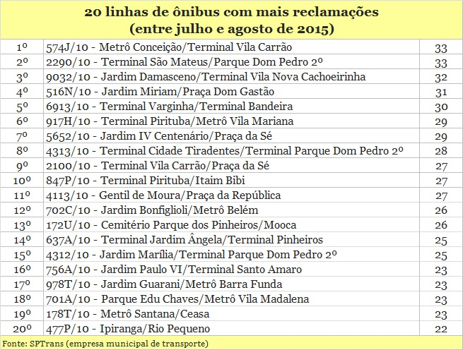 20 linhas de ônibus com mais reclamações de passageiros em São Paulo
