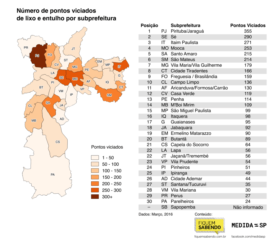20 bairros de São Paulo com mais lixo jogado na rua