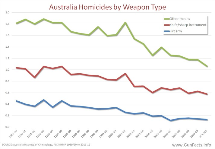 Australia - homicide by weapon type 1989 - 2010