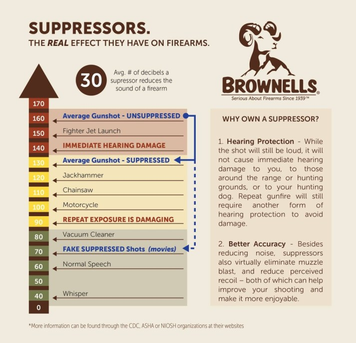 brownells-suppressor-infographic