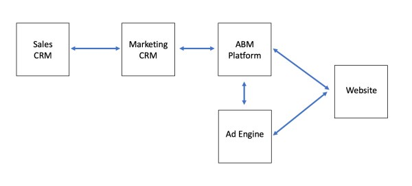 Graphic illustrating a basic account-based marketing system architecture.
