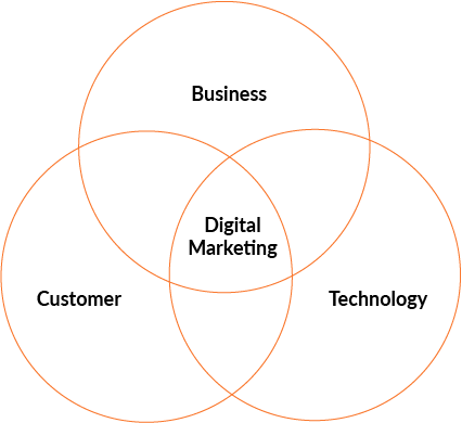Venn diagram describing digital marketing - the intersection of business, customer and technology.
