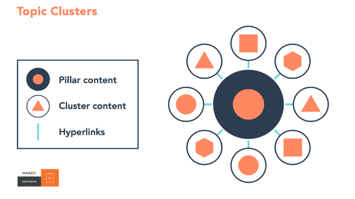 Content cluster example