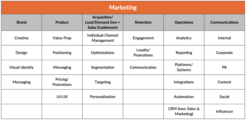 Table illustrating pillars, roles and responsibilities of a marketing team.