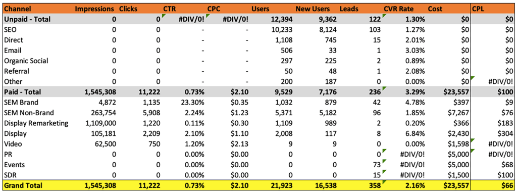 Example marketing reporting table of marketing channel level data including impressions, clicks, users and conversions.