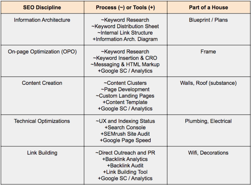 Table showing the different SEO techniques or disciplines that are all white hate SEO
