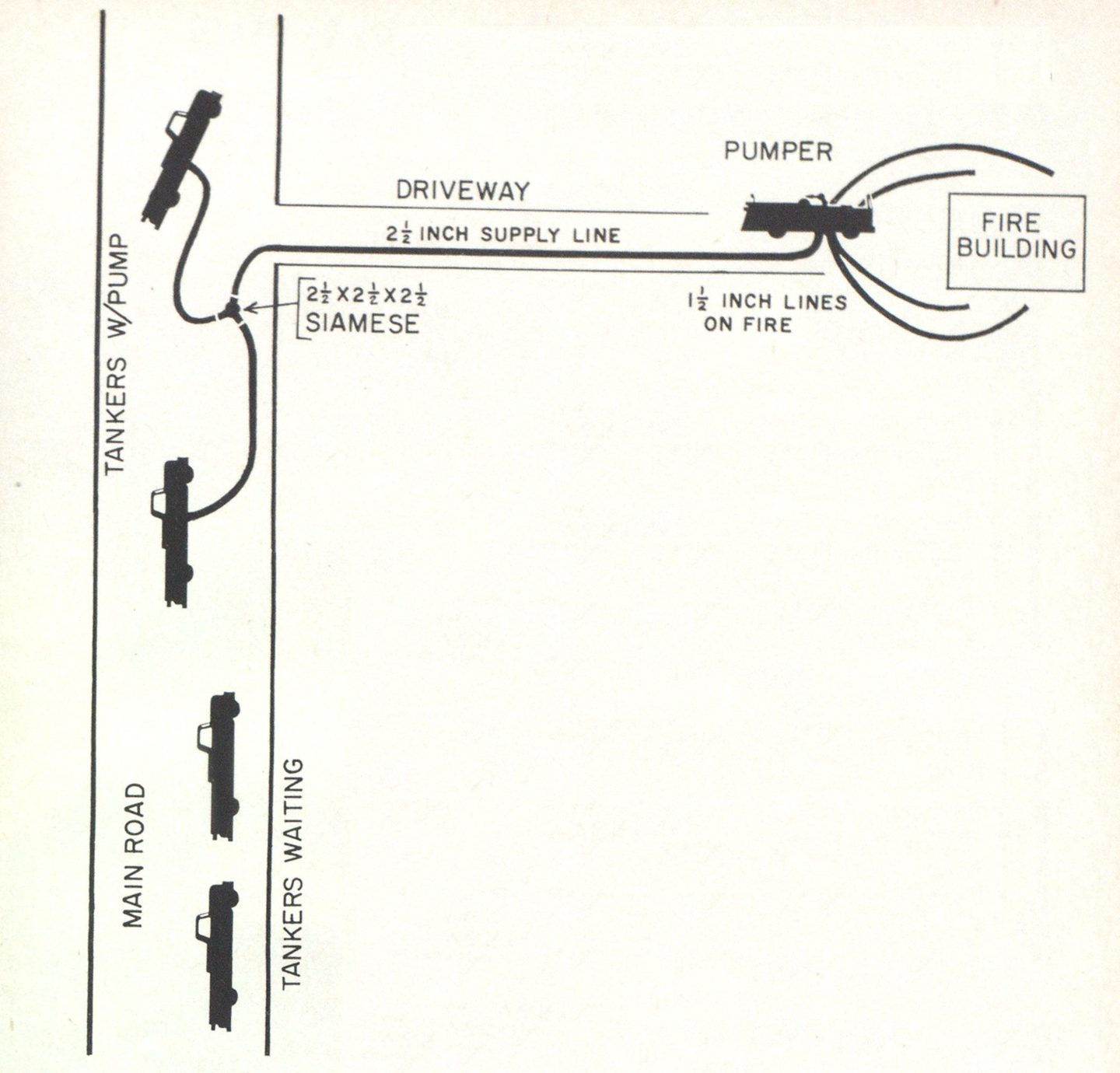 Employing Tanker Relays