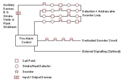 fire-alarm-arrangemen-system-1?resize=399,261, Wiring diagram