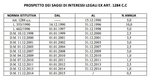 Tasso legale dal 1990 a oggi