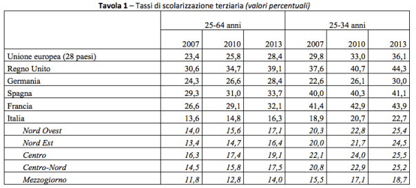 Fonte Eurostat e Istat
