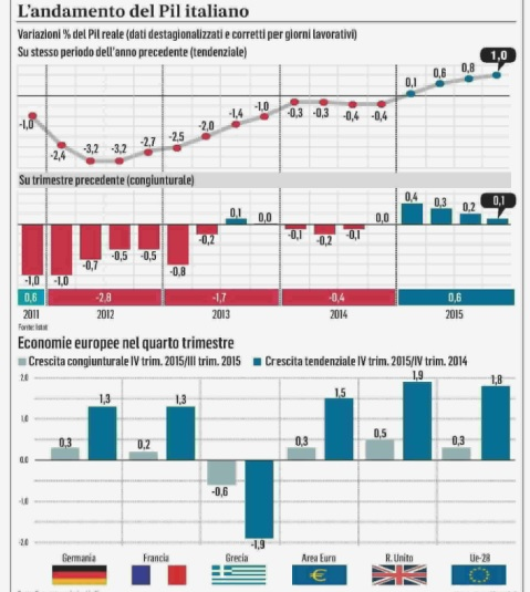 Andamento del Pil