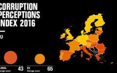 Corruzione percepita: l'Italia terzultima nella Ue, al livello di Cuba nel mondo