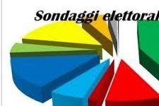 Elezioni: gli ultimi sondaggi vedono in testa, di poco, il M5S appaiato con il Pd (29%), ma c'è equilibrio fra i tre poli