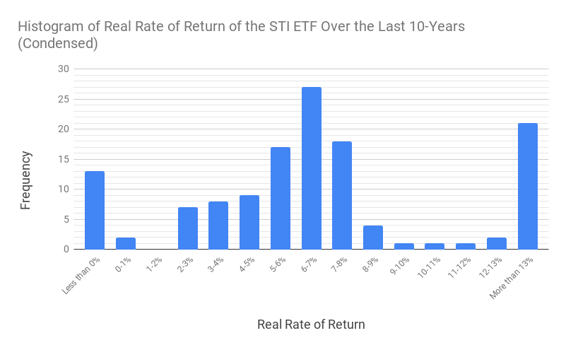 Condensed histogram of the returns of the STI ETF in the last 10 years with returns less than 0% and more than 13% grouped together.