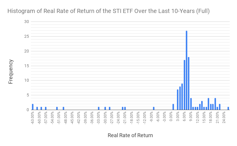Histogram of the returns of the STI ETF in the last 10 years