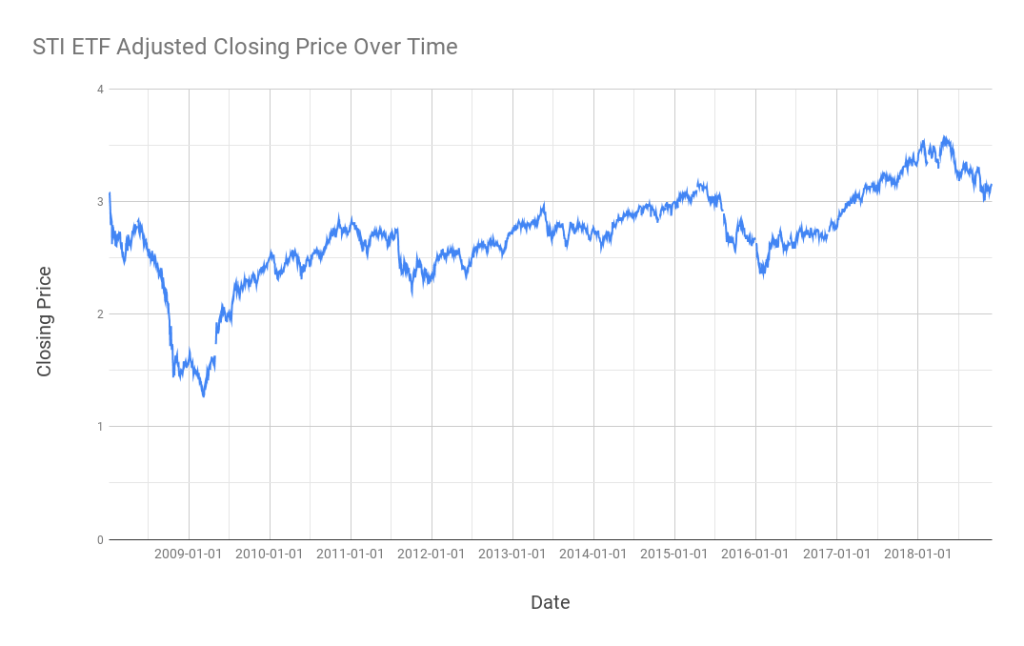 The 2008 - 2018 price chart of the SPDR Straits Times Index ETF (ES3)