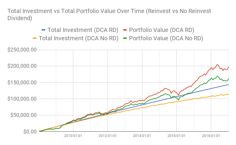 Chart of total investment vs total portfolio value for both RD and No RD. All figures has been adjusted for inflation.