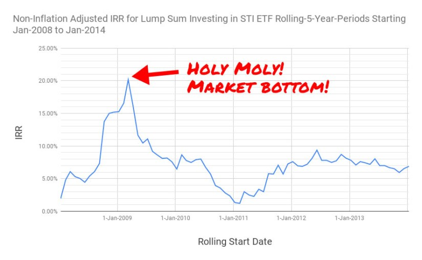 The 5-year rolling IRR for lump sum investment into the STI ETF for investment start dates from January 2008 to January 2014.