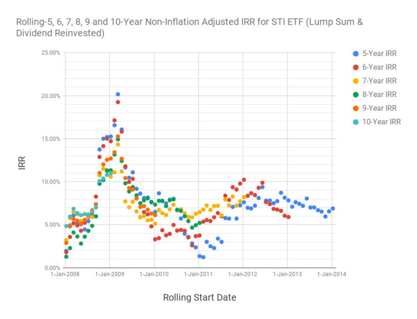 Scatter plot chart of the 5, 6, 7, 8, 9 and 10-year rolling returns for the SPDR Straits Times Index ETF