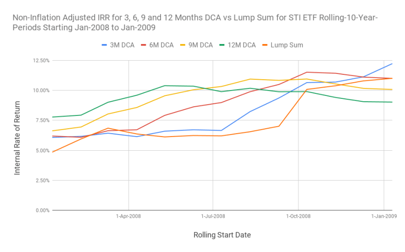 Chart of the returns for 3, 6, 9, and 12 months DCA against the lump sum investing for 10-Year rolling investment windows.