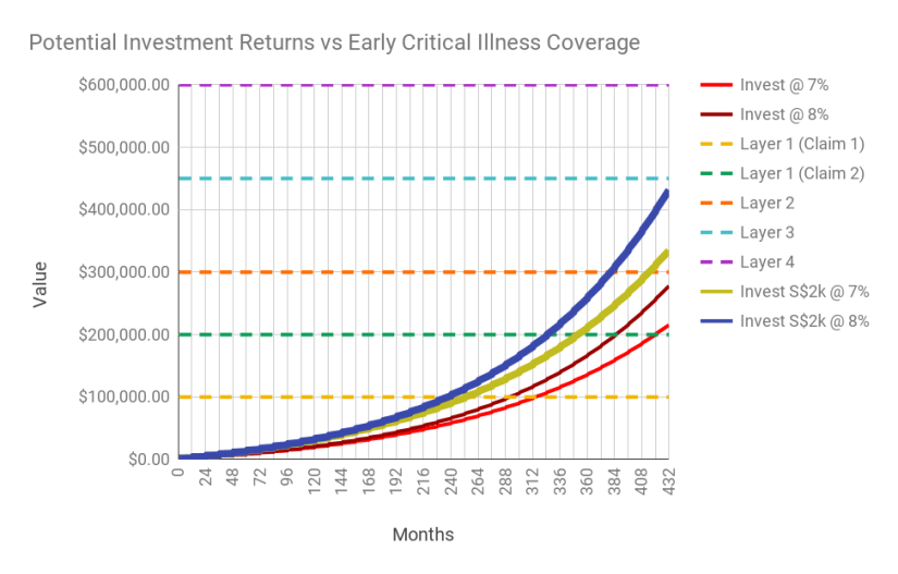 Chart of potential investment returns of investing the premium (now with S$2,000 premium for comparison) vs the payout benefits.