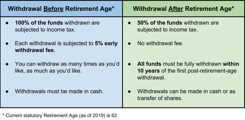 Table of the 2 categories of withdrawal: before retirement age and after retirement age and the rules around each.
