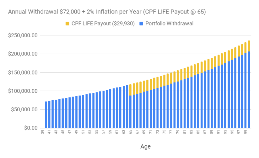 A chart of the annual withdrawal of S$72,000 adjusted for 2% inflation over time (supplemented with CPF LIFE starting at age 65.)