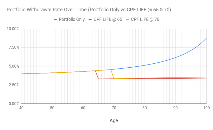 A chart of the portfolio withdrawal rate over time for withdrawing from portfolio only vs supplemented with CPF LIFE at 65 and 70.