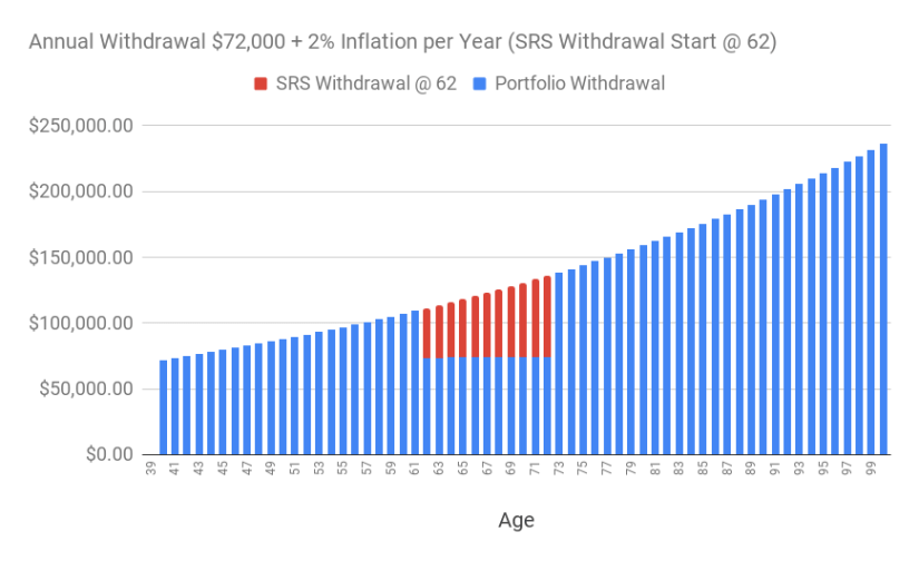 A chart of the annual withdrawal of S$72,000 adjusted for 2% inflation over time (supplemented with SRS withdrawal starting at age 62.)