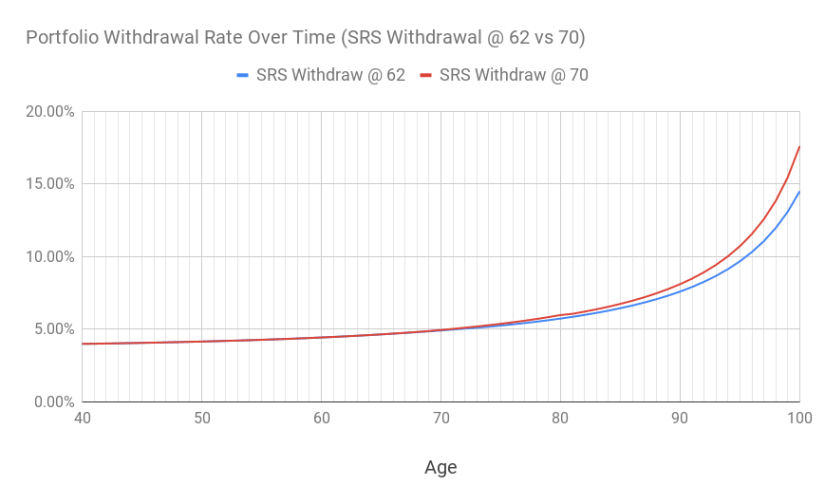 A chart of the portfolio withdrawal rate over time between SRS withdrawal starting at the age of 62 vs 70.