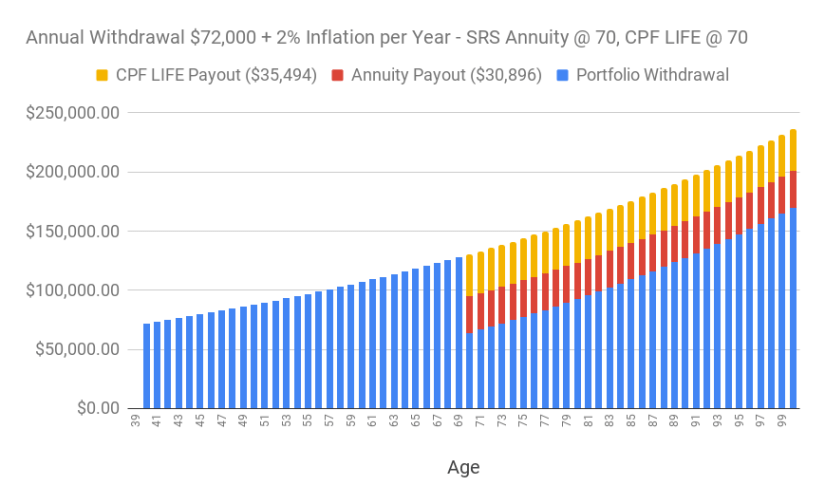 A chart of the annual withdrawal of S$72,000 adjusted for 2% inflation over time (supplemented with SRS annuity starting at age 70 and CPF LIFE starting at age 70.)