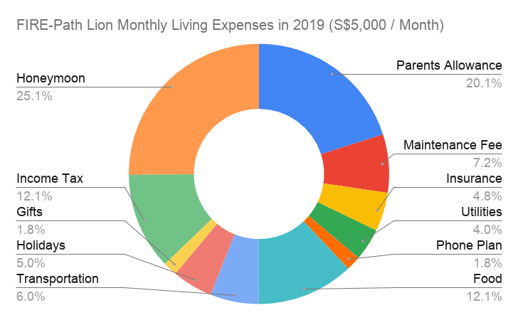 A chart of my monthly living expenses broken down.