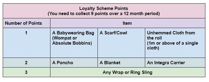 loyalty scheme points chart