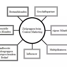 Content Marketing 3