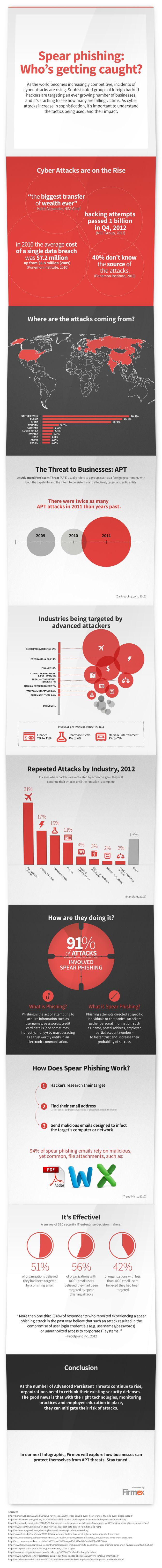 Spear Phishing Infographic | Firmex