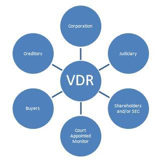 virtual deal room bankruptcy