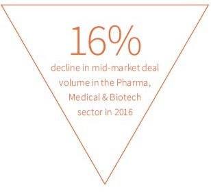 firmex-mid-market-deal-volume-in-pharma-and-biotech