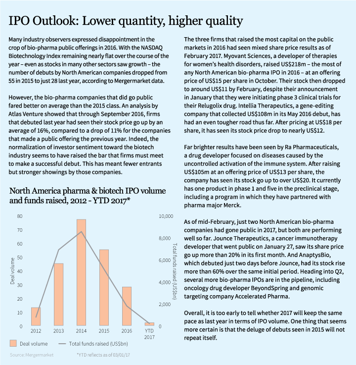 IPO-Outlook
