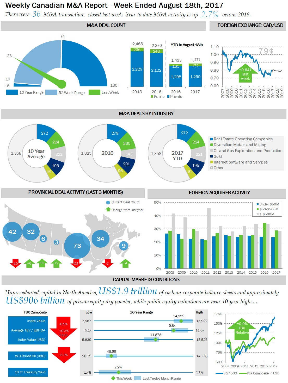 Valitas Weekly M&A Report Aug 18