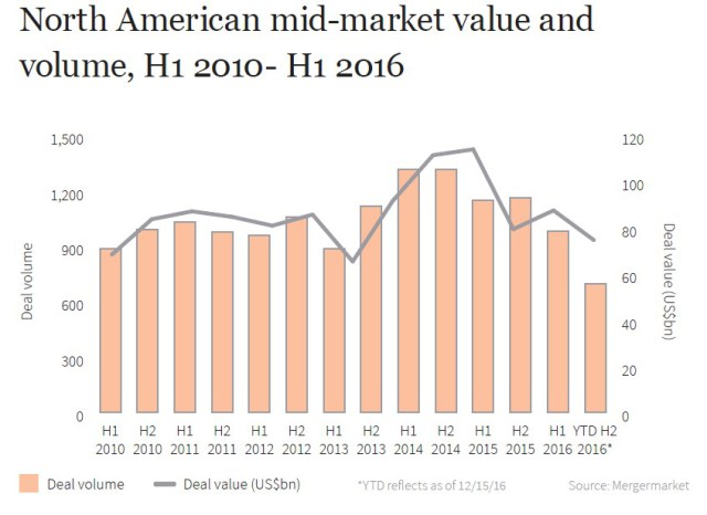 firmex-mid-market-report-north-american-mid-market-value-and-volume-2016