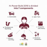 N-Power Build Portal Begins Registration from this year, November/December 2020