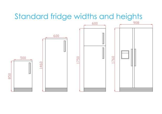 Standard kitchen sizes - First In Architecture