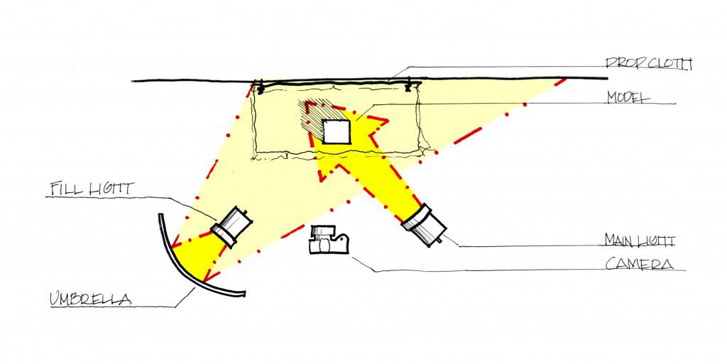 http://blog.umd.edu/appvrc/2011/11/23/how-to-photograph-architectural-models/how-to-photo-model-diagram-2/